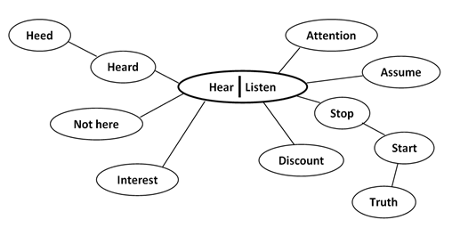 "Cluster diagram for ""Hear and Listen"""